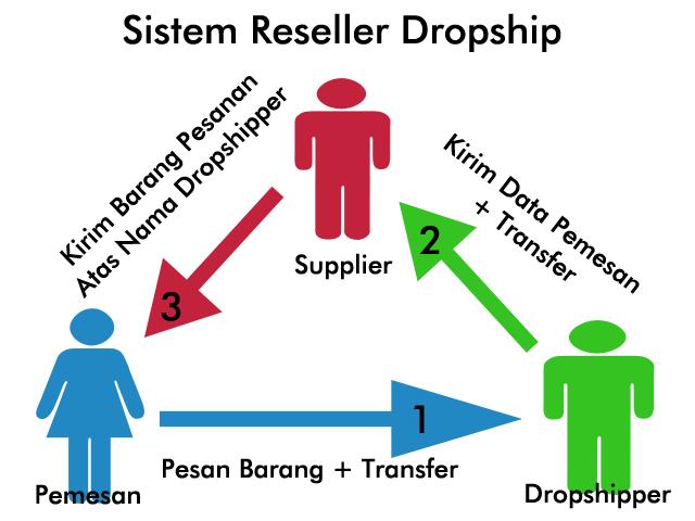 Bisnis Tanpa Modal Dari Rumah - Dropship by Dropshipaja