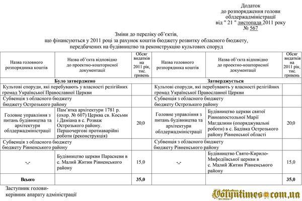 Додаток до розпорядження голови РОДА від 21 листопада 2011 року
