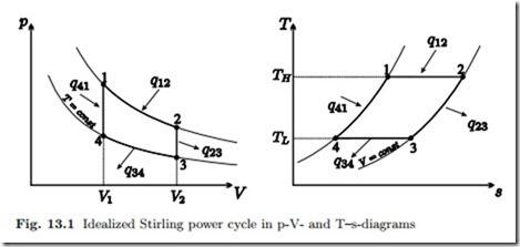 Stirling Engine Schematic Turbine Schematic Wiring Diagram
