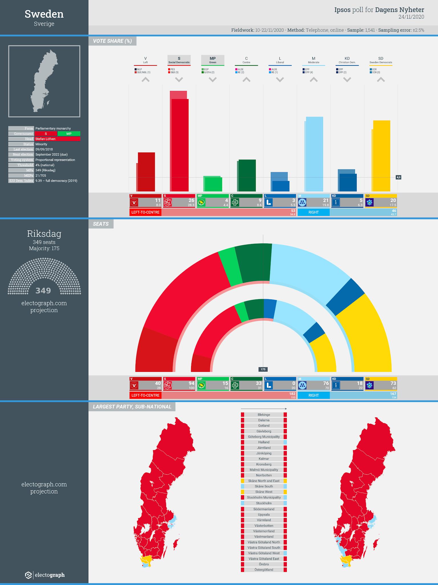 SWEDEN: Ipsos poll chart for Dagens Nyheter, 24 November 2020