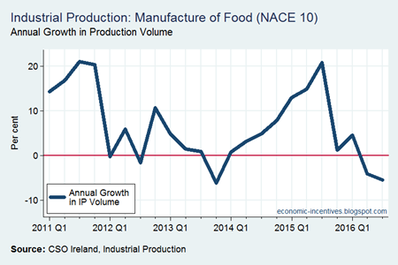 Food Sector IP Annual Volume Growth