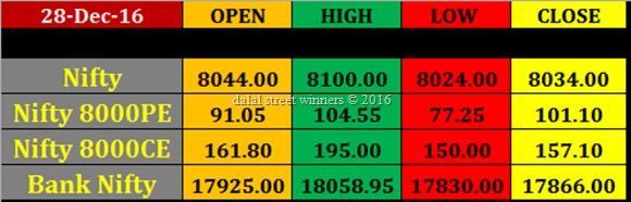28 dec Today's Market closing rates