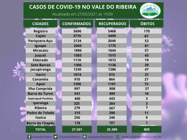 Vale do Ribeira soma 27.501 casos positivos, 25.389  recuperados e 809 mortes do Coronavírus - Covid-19
