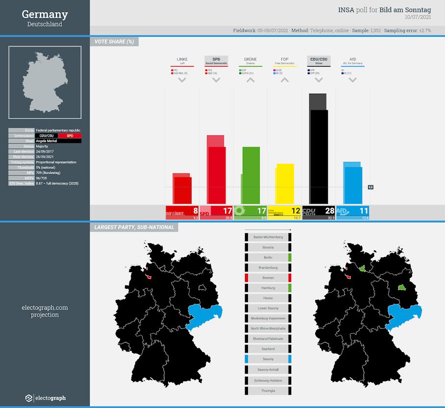GERMANY: INSA poll chart for Bild am Sonntag, 10 July 2021