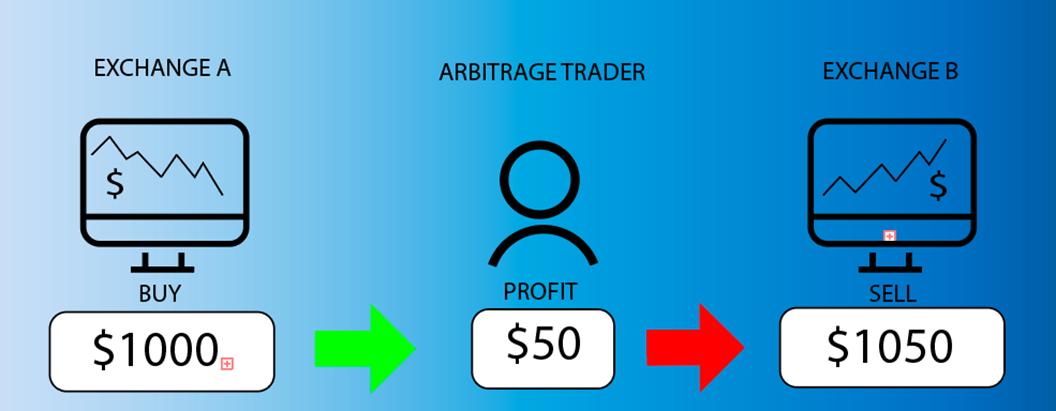 Лучшие стратегии торговли криптовалютами