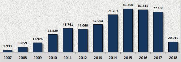 Desempenho da carteira G65 Imóveis em 2018