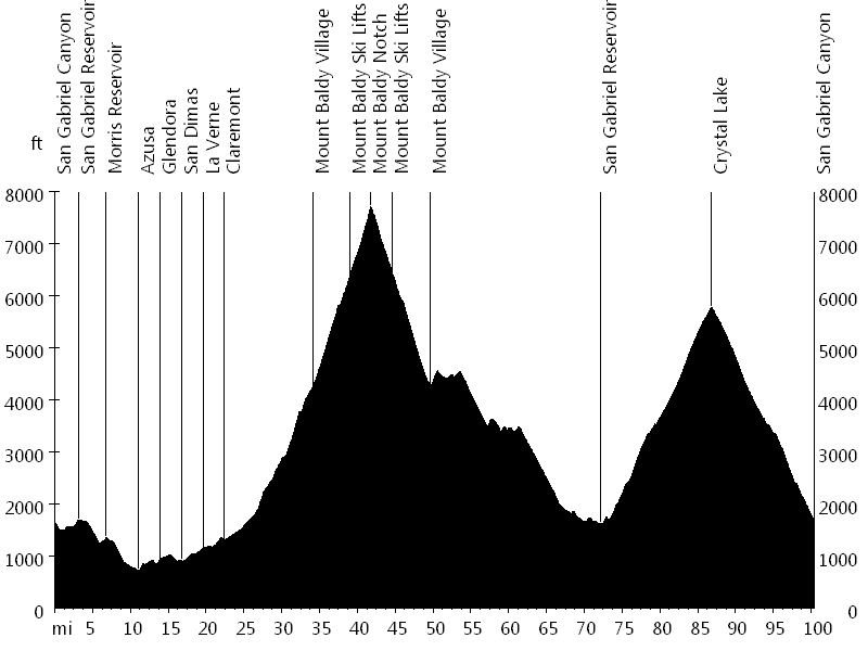 Mount Baldy Notch and Crystal Lake • Route Profile