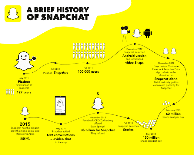 See How The Top Internet and Technology Companies Started (Infographic) 11