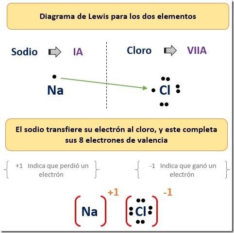 enlace ionico de la sal