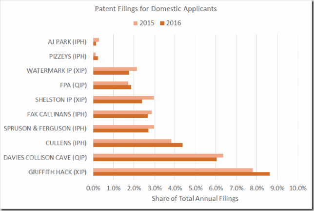 Listed Firms - Domestic Applicants