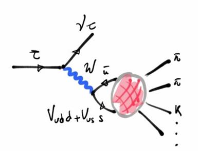 esquema do decaimento do lépton tau