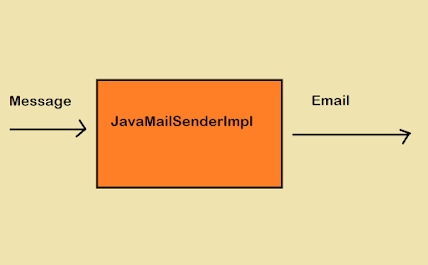 How to send Email in Java using Spring Framework - JavaMailSenderImpl Example