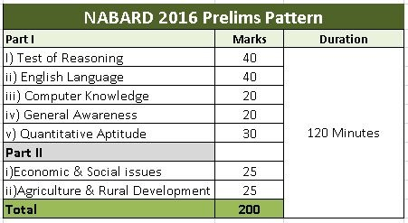 nabard-bank-exam-pattern