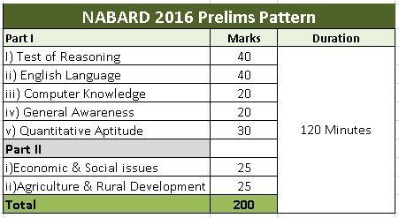 nabard-bank-exam-pattern