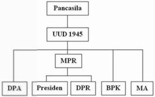 Struktur Negara Sebelum Amandemen
