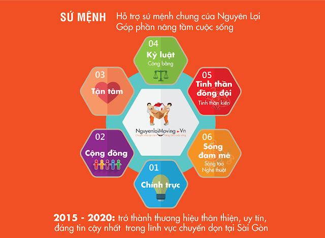 sứ mệnh NguyenloiMoving