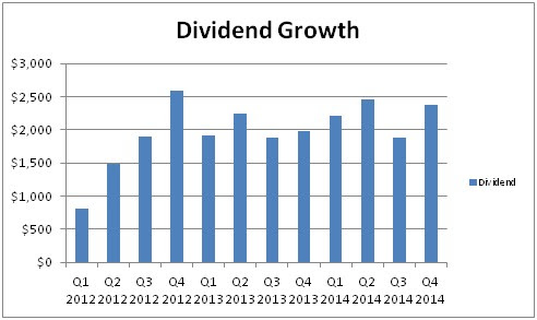 dividend growth portfolio passive income early retirement