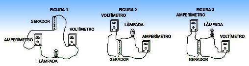 Voltímetro, amperímetro, gerador, lâmpada