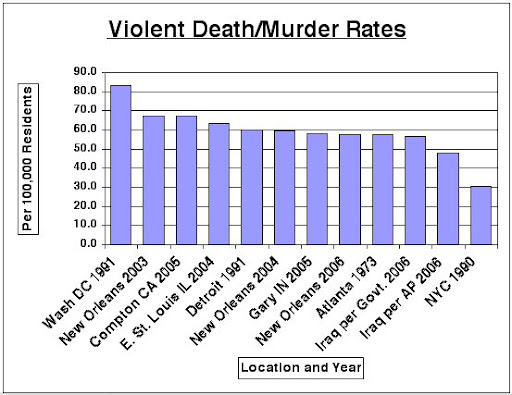 World Murder Rates