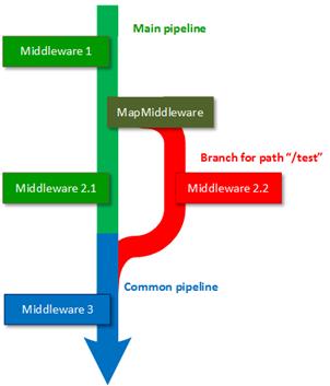 Pipeline por tramos