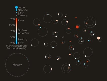 tamanhos, órbitas e temperaturas de superfície dos 44 novos exoplanetas