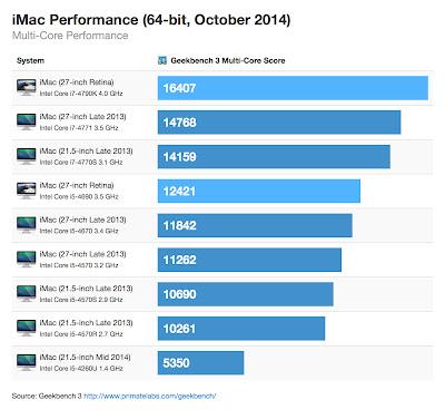 iMac 5K Retina Geekbench マルチコア
