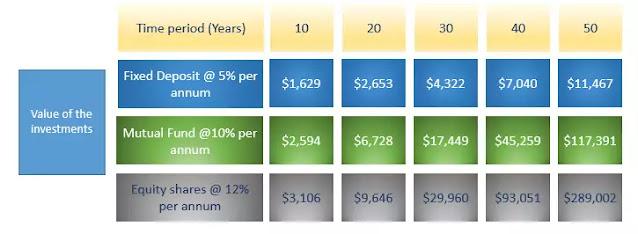 mutual fund earning