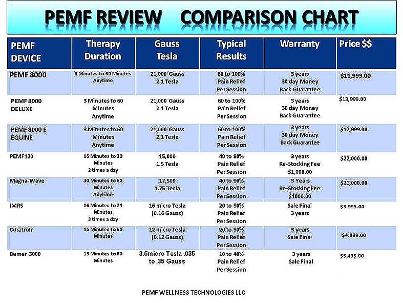 PEMF REVIEW PEMF COMPARE 2016