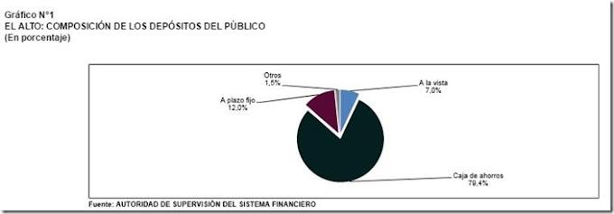 Ciudad de El Alto demuestra capacidad y dinamismo del crédito