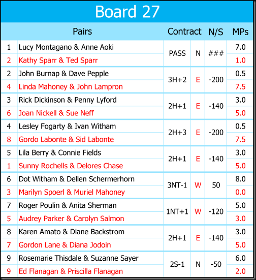 Recap Boards 25 May 2017-27