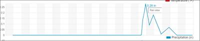 WrestleMania 37 Wet Event Betting: Saturday Graph