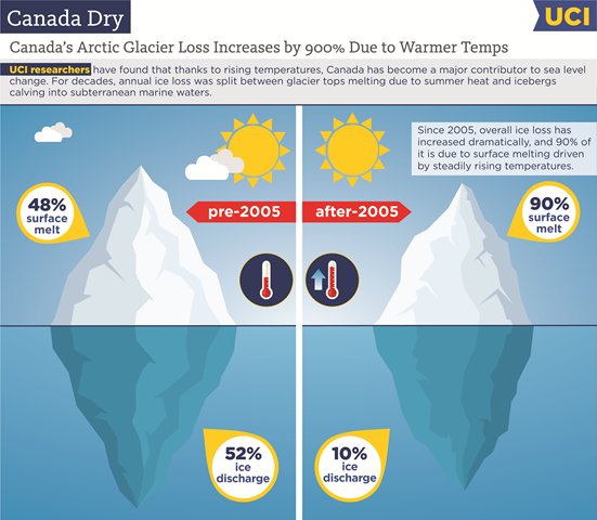 Canada's Arctic glacier loss has increased by 900 percent over pre-2005 rate, due to warmer temperatures. Graphic: Jennie Brewton / UCI