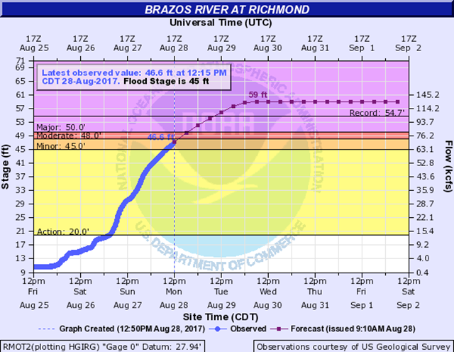 Hydrograph for the Brazos River at Richmond, where floodwaters from Hurricane Harvey are not expected to peak until at least Wednesday, 30 August 2017. Graphic: NOAA / NWS / AHPS