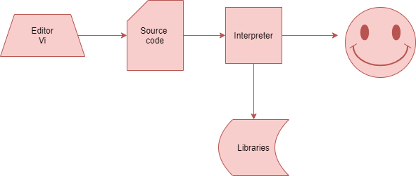 Python interpreter is not a compiler. It is tricky, interviews, they may confuse you. This answer is perfect for how the interpreter works in Python.
