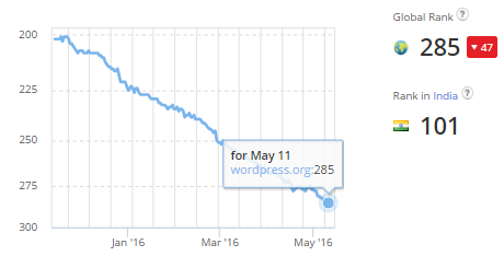 Wordpress Alexa Rank Drop