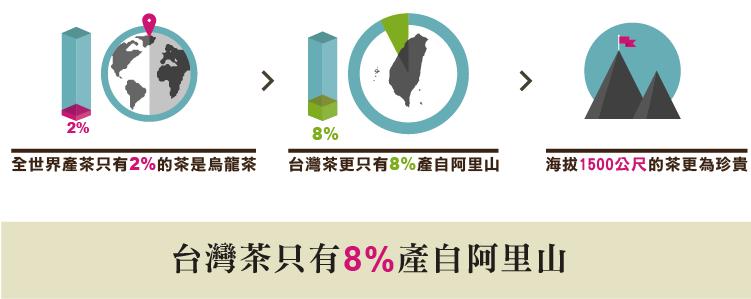 台灣茶只有8%產自阿里山