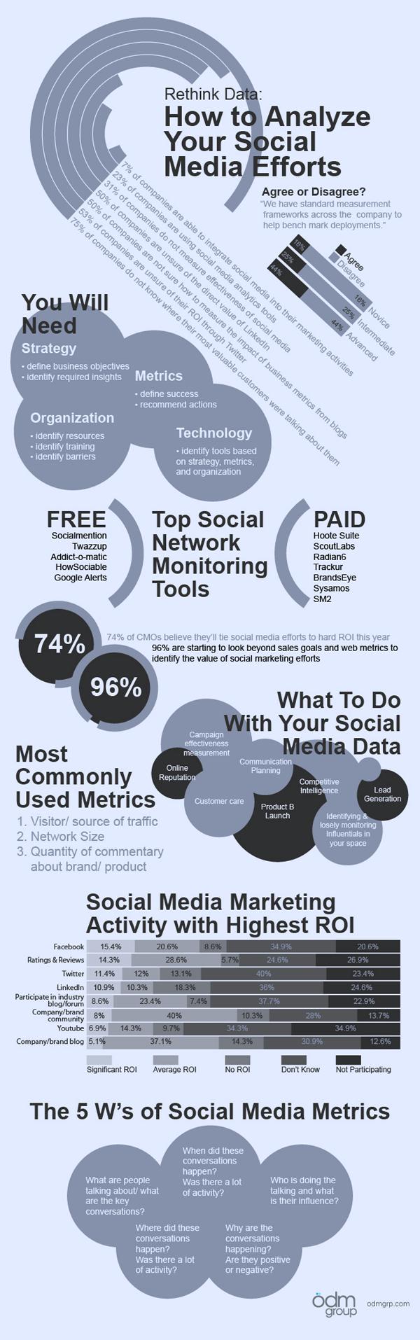 Repensando los datos: Aprende a analizar tus esfuerzos en social media