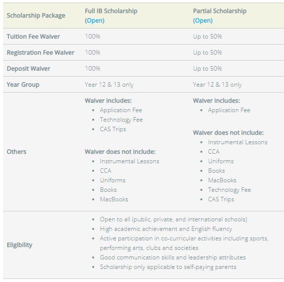 Nexus IB Scholarship application form online