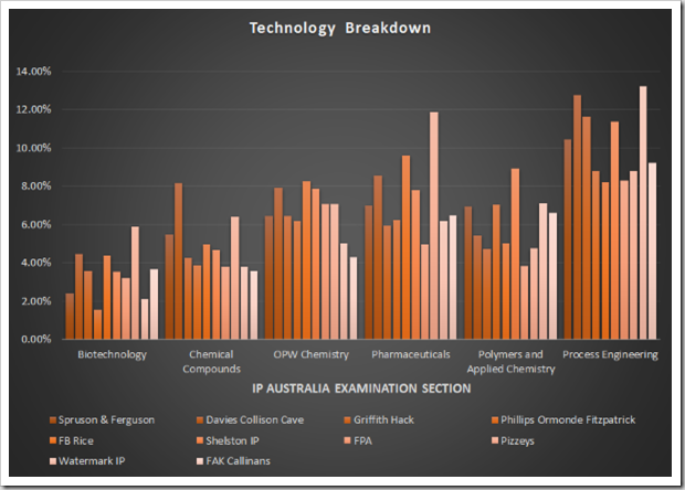 Technology Breakdown 2