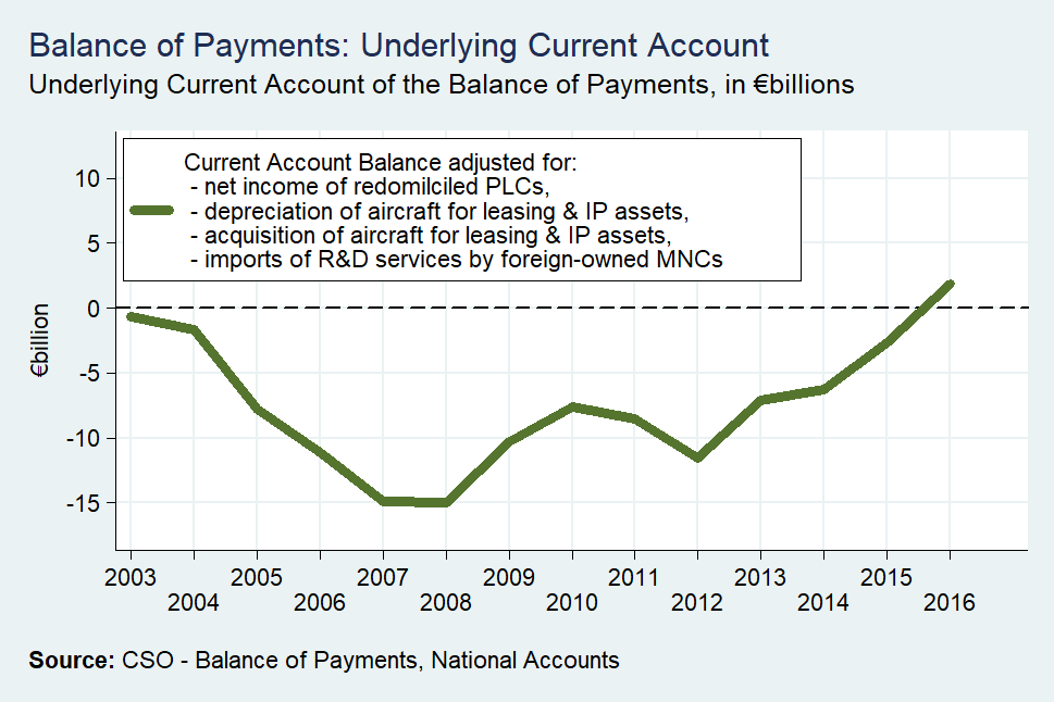 [Balance-of-Payments-Underlying-Curre]
