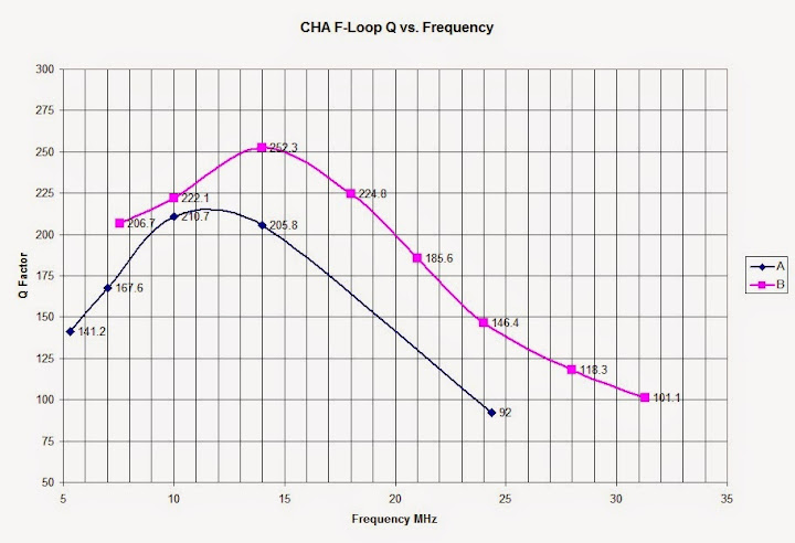 Plot of calculated Magnetic Loop Antenna Q                       vs. Frequency