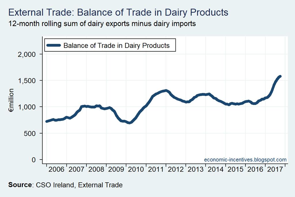 [External+Trade+Dairy+Balance%5B85%5D]