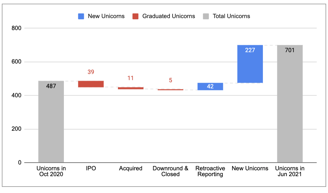 Unicorn Market Cap, June 2021 (Almost Post-Pandemic Edition)