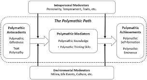 POLYMATH OR MULTIPOTENTIALITE