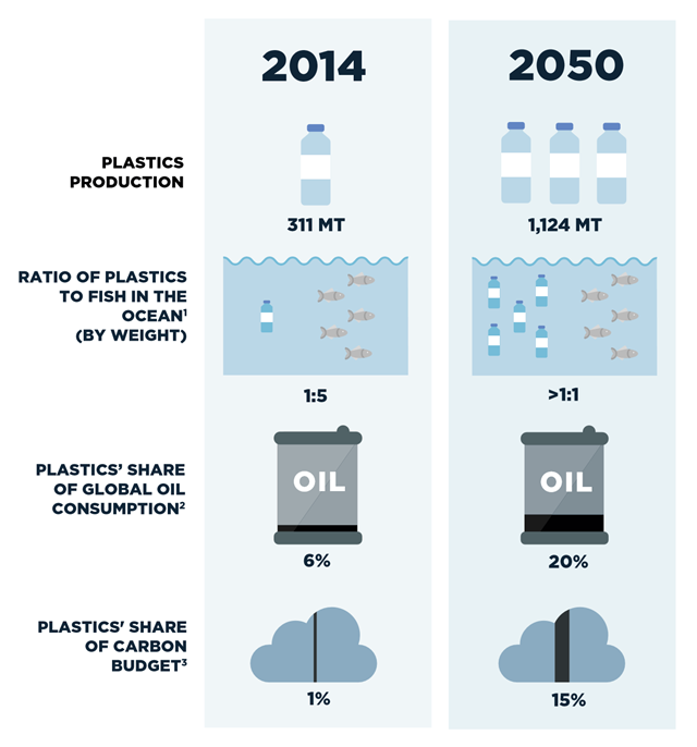 Forecast of plastics volume growth, externalities, and oil consumption in a business-as-usual scenario. In a business-as-usual scenario, the ocean is expected to contain 1 tonne of plastic for every 3 tonnes of fish by 2025, and by 2050, more plastics than fish (by weight). Graphic: Ellen MacArthur Foundation