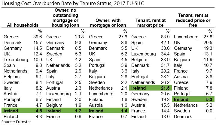 [EU15+SILC+Housing+Cost+Overburden+Rate+by+Tenure+Status+2017+Table%5B2%5D]