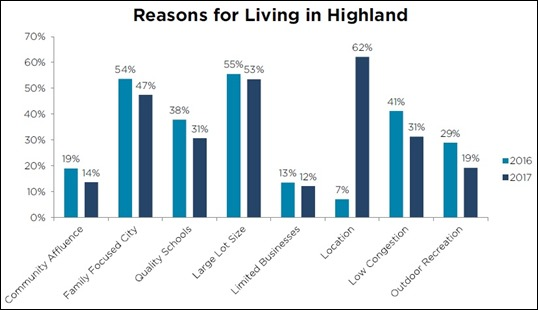 2017-03-21 Reasons for Living in Highland