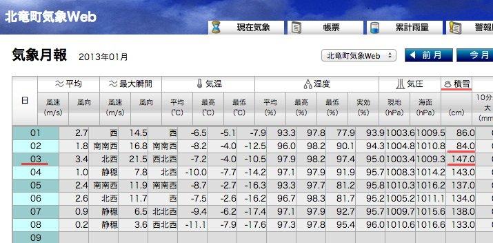 北竜町気象観測システム [気象月報・2013年1月]