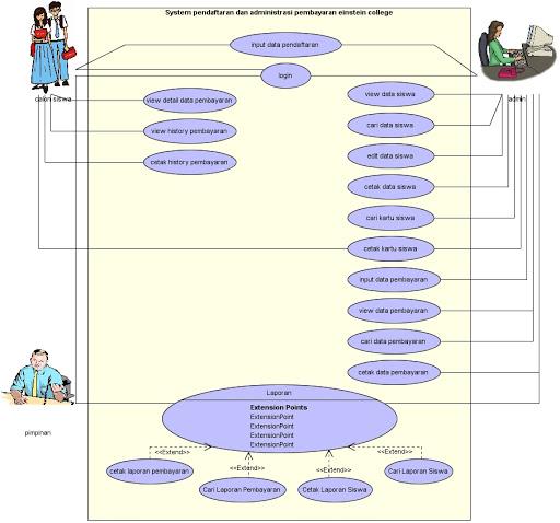 Si1214473708 widuri berikut adalah usecase diagram yang digunakan untuk menggambarkan sistem pendaftaran dan administrasi pembayaran yang diusulkan dapat dilihat pada gambar ccuart Choice Image