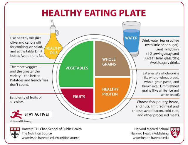 Diet untuk kesehatan tubuh